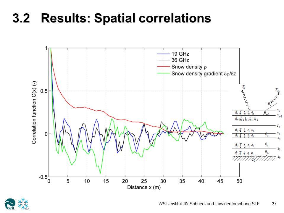 3.2Results: Spatial correlations WSL-Institut für Schnee- und Lawinenforschung SLF37