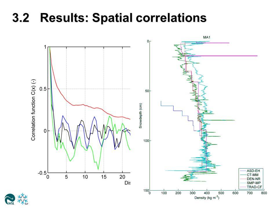 3.2Results: Spatial correlations WSL-Institut für Schnee- und Lawinenforschung SLF38