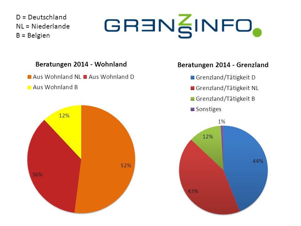 D = Deutschland NL = Niederlande B = Belgien