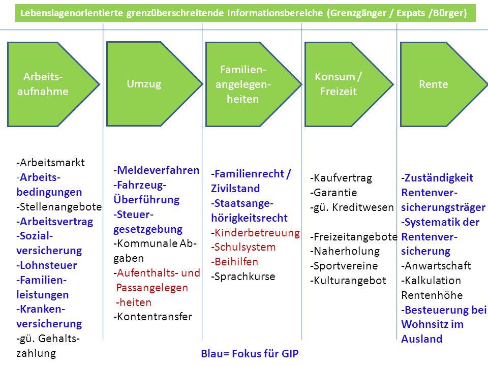 Entwicklungen - 2014 Die Etablierung weiterer GIPs in der eigenen Euregio wurden angeregt/unterstützt.