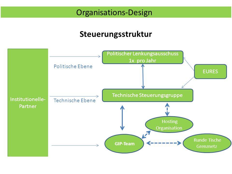 Organisations-Design Steuerungsstruktur GIP-Team Technische Steuerungsgruppe Politischer Lenkungsausschuss 1x pro Jahr Institutionelle- Partner Technische Ebene Politische Ebene Hosting Organisation Runde Tische Grenznetz EURES