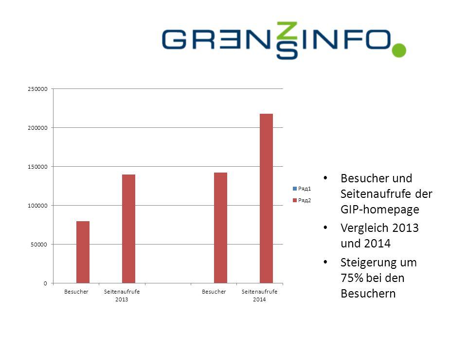 Besucher und Seitenaufrufe der GIP-homepage Vergleich 2013 und 2014 Steigerung um 75% bei den Besuchern
