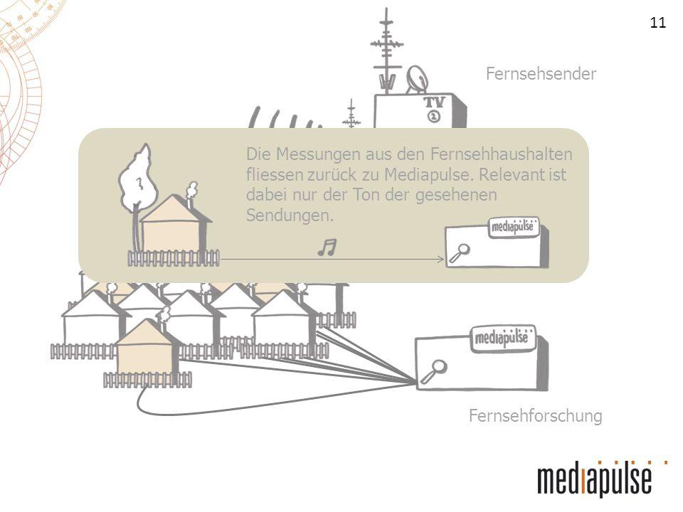 11 Fernsehsender Fernsehhaushalte Fernsehforschung Die Messungen aus den Fernsehhaushalten fliessen zurück zu Mediapulse. Relevant ist dabei nur der T