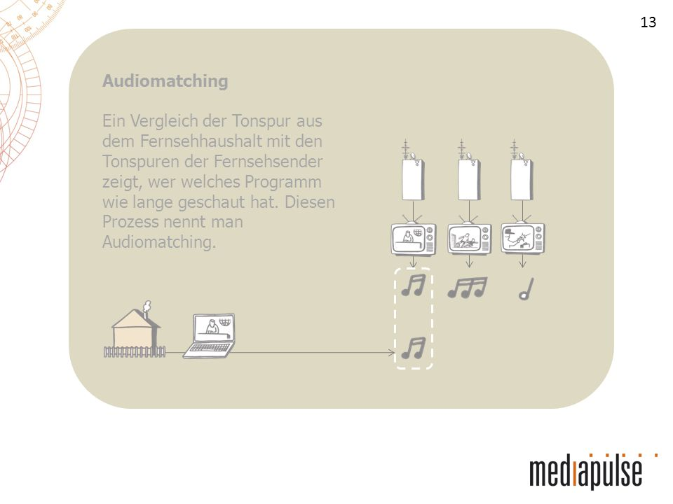 13 Audiomatching Ein Vergleich der Tonspur aus dem Fernsehhaushalt mit den Tonspuren der Fernsehsender zeigt, wer welches Programm wie lange geschaut