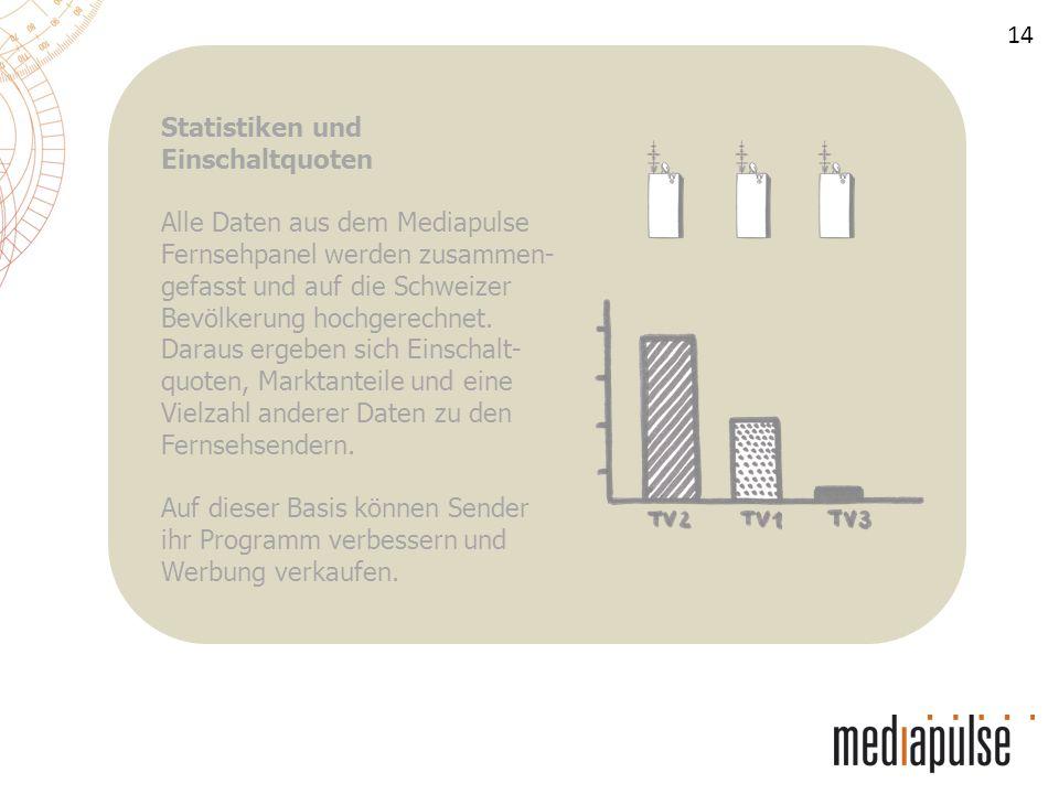 14 Statistiken und Einschaltquoten Alle Daten aus dem Mediapulse Fernsehpanel werden zusammen- gefasst und auf die Schweizer Bevölkerung hochgerechnet