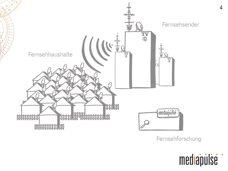 4 Fernsehsender Fernsehhaushalte Fernsehforschung