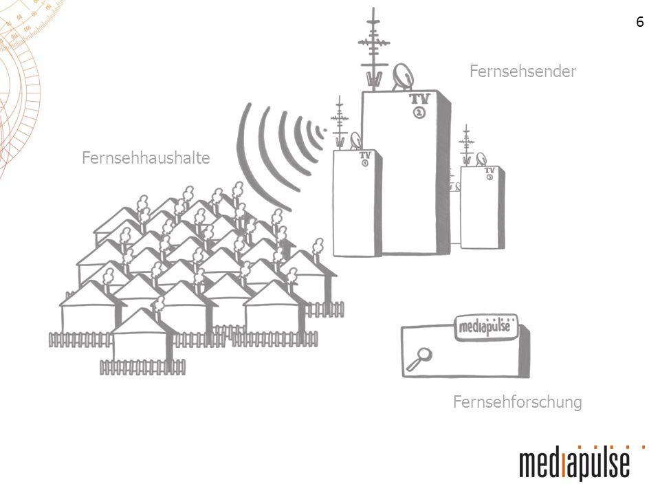 7 Fernsehsender Fernsehhaushalte Fernsehforschung Sie misst den Fernsehkonsum der Schweizer Bevölkerung und bietet diese Daten für die Programmoptimierung und Werbung an.