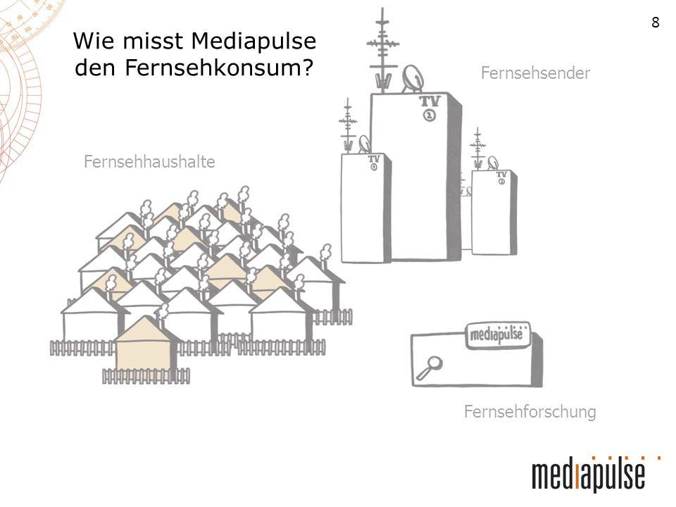 9 Fernsehsender Fernsehhaushalte Fernsehforschung Die Messung Mediapulse wählt in der ganzen Schweiz nach gewissen Vorgaben rund 2000 freiwillige Haushalte aus, die Schweiz repräsentativ abbilden (das Mediapulse Fernsehpanel).