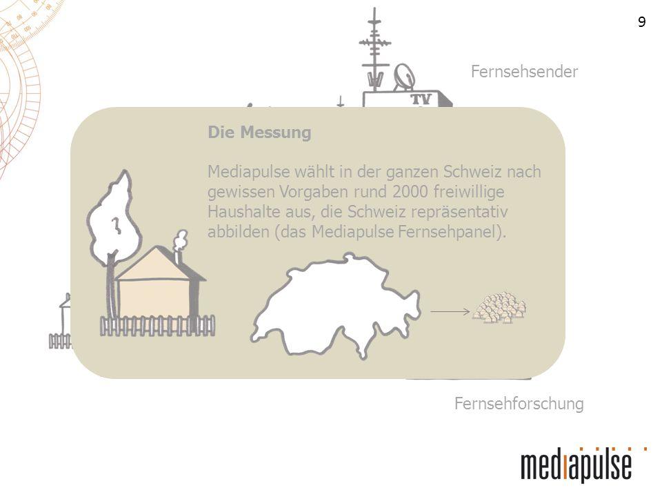 9 Fernsehsender Fernsehhaushalte Fernsehforschung Die Messung Mediapulse wählt in der ganzen Schweiz nach gewissen Vorgaben rund 2000 freiwillige Haus