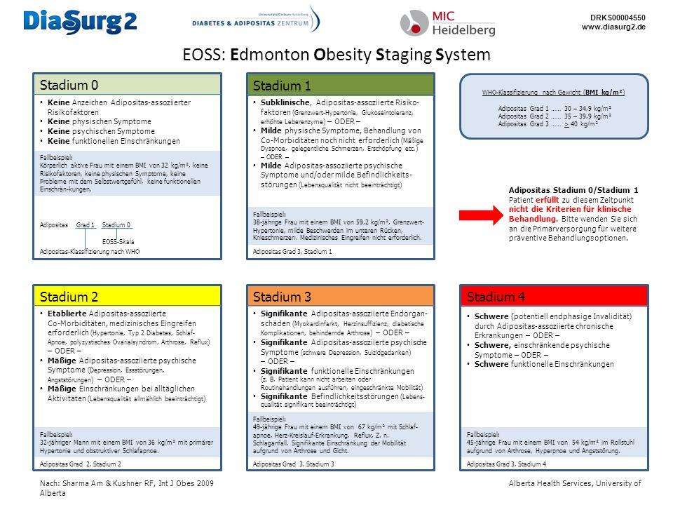 EOSS: Edmonton Obesity Staging System WHO-Klassifizierung nach Gewicht (BMI kg/m²) Adipositas Grad 1 …… 30 – 34,9 kg/m² Adipositas Grad 2 …… 35 – 39,9 kg/m² Adipositas Grad 3 …… > 40 kg/m² Wie wird das EOSS-Stadium festgelegt.