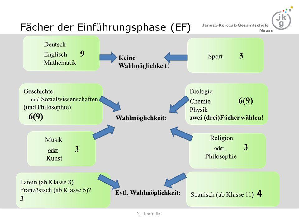 Fächer der Einführungsphase (EF) SII-Team JKG