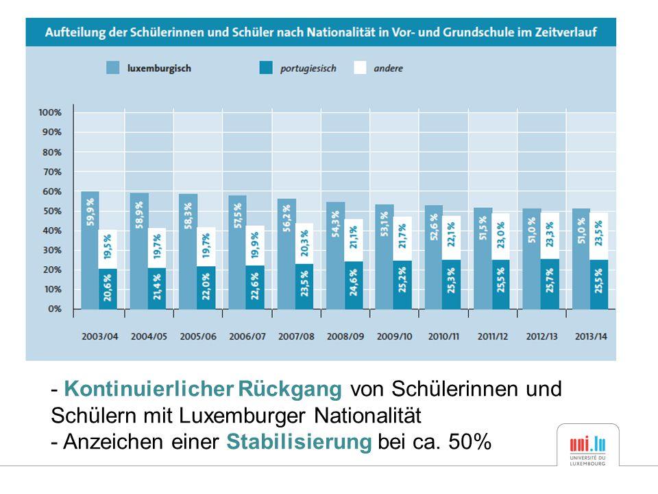 - Kontinuierlicher Rückgang von Schülerinnen und Schülern mit Luxemburger Nationalität - Anzeichen einer Stabilisierung bei ca.