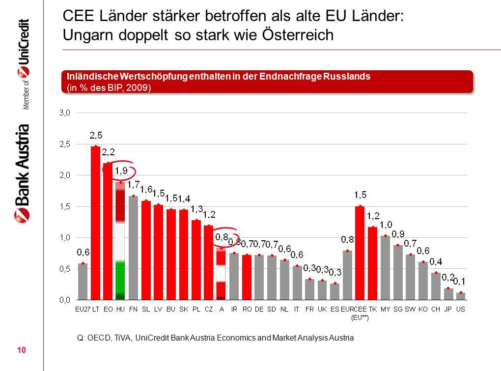 10 CEE Länder stärker betroffen als alte EU Länder: Ungarn doppelt so stark wie Österreich Q: OECD, TiVA, UniCredit Bank Austria Economics and Market