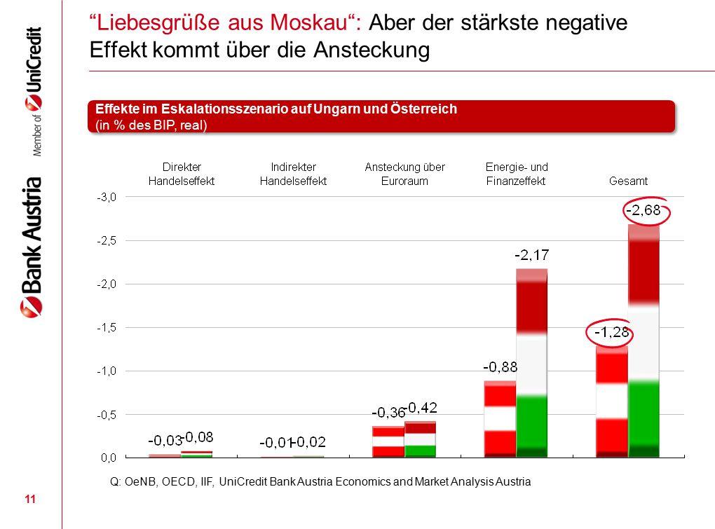 """11 """"Liebesgrüße aus Moskau"""": Aber der stärkste negative Effekt kommt über die Ansteckung Q: OeNB, OECD, IIF, UniCredit Bank Austria Economics and Mark"""