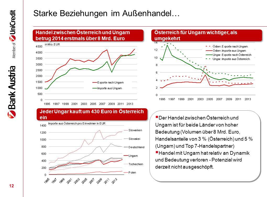 12 Starke Beziehungen im Außenhandel… Handel zwischen Österreich und Ungarn betrug 2014 erstmals über 8 Mrd. Euro Österreich für Ungarn wichtiger, als