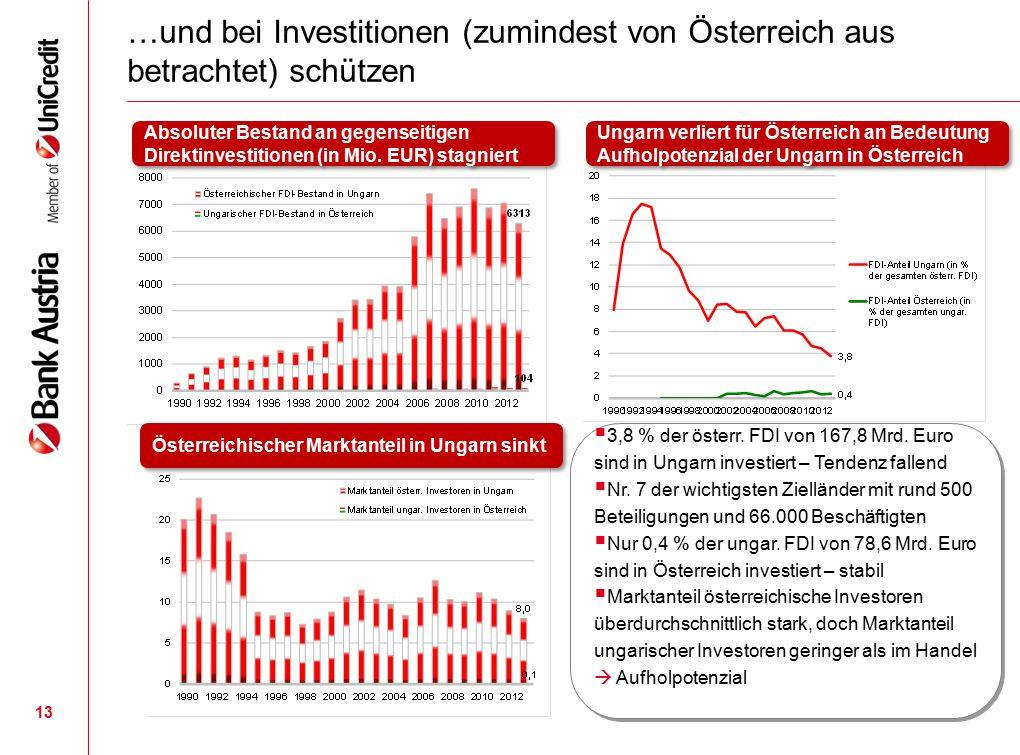 13 …und bei Investitionen (zumindest von Österreich aus betrachtet) schützen  3,8 % der österr. FDI von 167,8 Mrd. Euro sind in Ungarn investiert – T