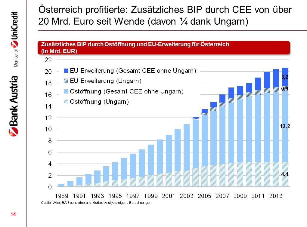 14 Österreich profitierte: Zusätzliches BIP durch CEE von über 20 Mrd. Euro seit Wende (davon ¼ dank Ungarn) Zusätzliches BIP durch Ostöffnung und EU-