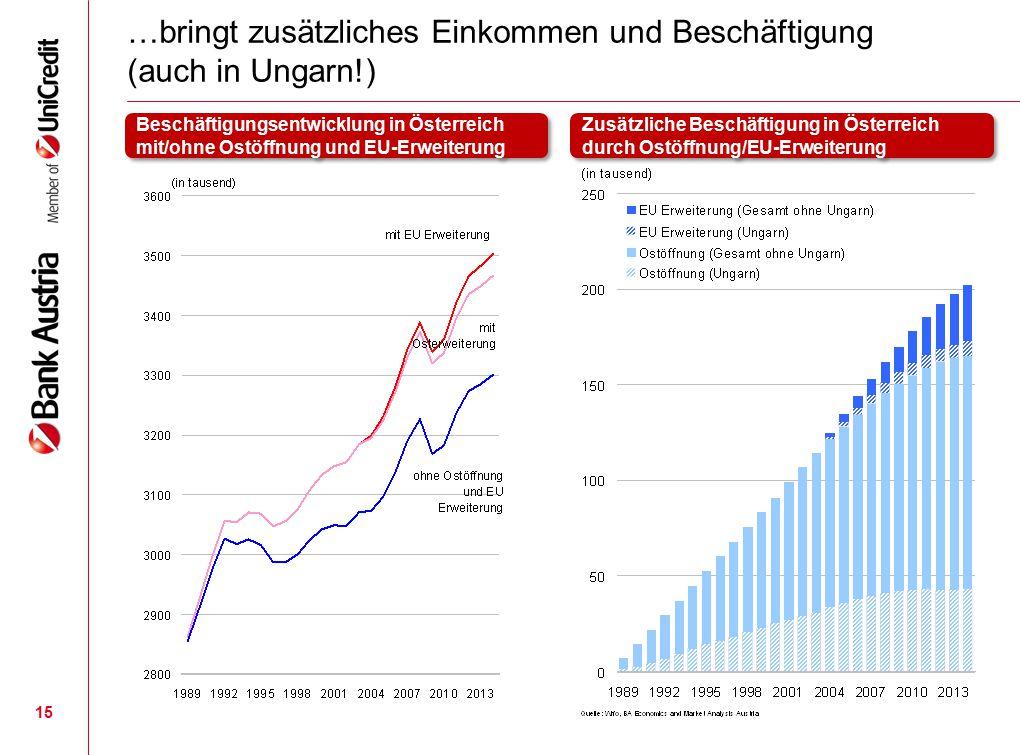 15 …bringt zusätzliches Einkommen und Beschäftigung (auch in Ungarn!) Beschäftigungsentwicklung in Österreich mit/ohne Ostöffnung und EU-Erweiterung Z