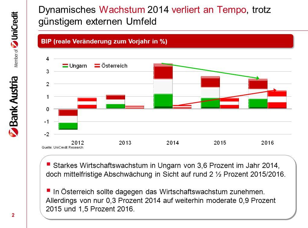 2 Dynamisches Wachstum 2014 verliert an Tempo, trotz günstigem externen Umfeld BIP (reale Veränderung zum Vorjahr in %)  Starkes Wirtschaftswachstum
