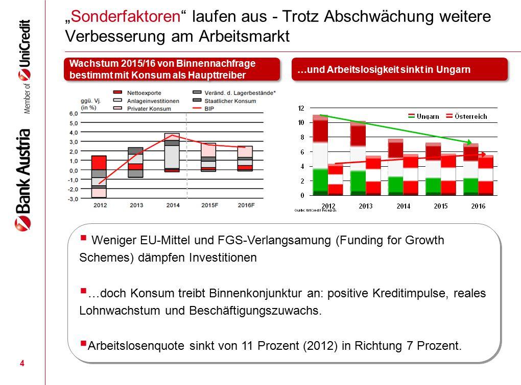 """4 """"Sonderfaktoren"""" laufen aus - Trotz Abschwächung weitere Verbesserung am Arbeitsmarkt Wachstum 2015/16 von Binnennachfrage bestimmt mit Konsum als H"""