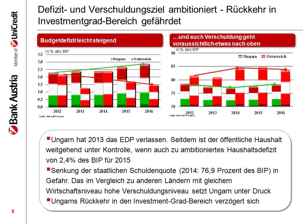 5 Defizit- und Verschuldungsziel ambitioniert - Rückkehr in Investmentgrad-Bereich gefährdet Budgetdefizit leicht steigend …und auch Verschuldung geht