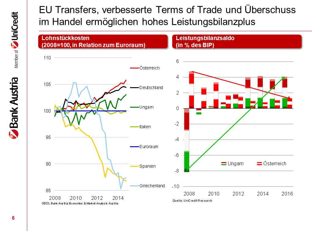 6 EU Transfers, verbesserte Terms of Trade und Überschuss im Handel ermöglichen hohes Leistungsbilanzplus Lohnstückkosten (2008=100, in Relation zum E