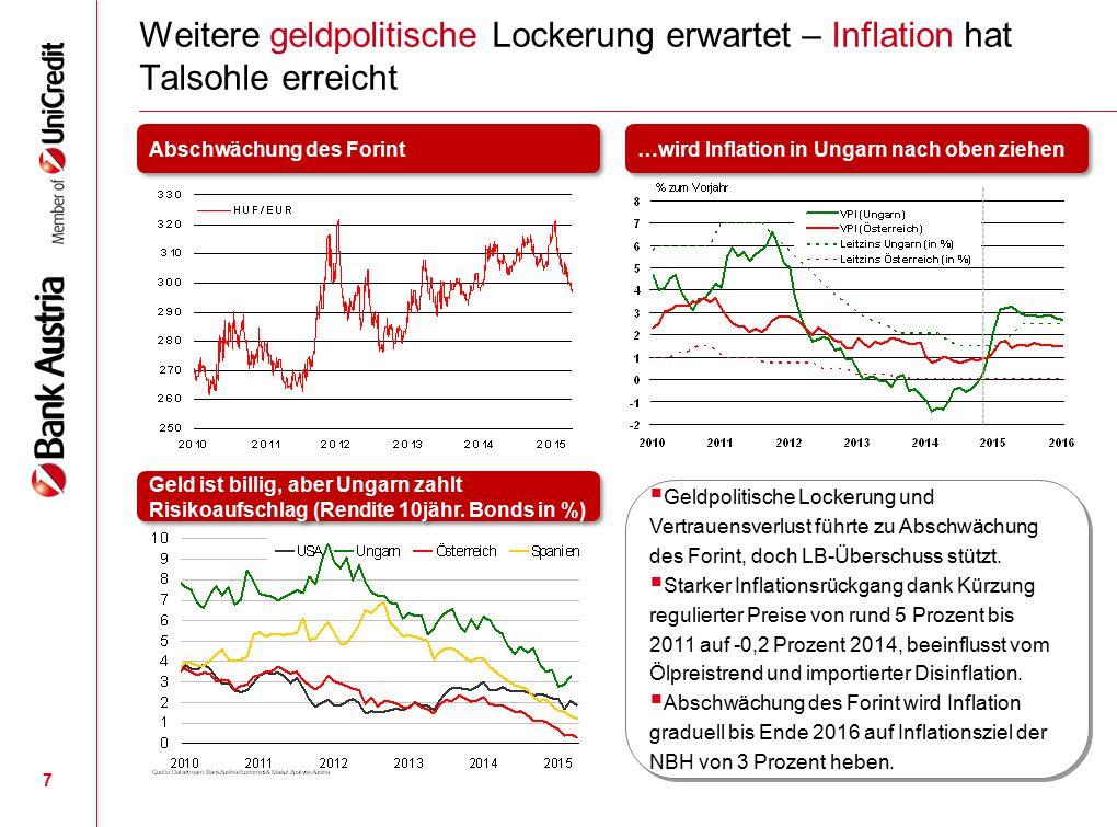 Prognose 20122013201420152016 (Reale Veränderung in %) BIP-1,71,53,62,62,4 Privater Konsum-1,9-0,11,63,02,4 Bruttoanlageinvestitionen-3,85,211,73,12,6 Exporte i.w.S.2,05,98,77,25,5 Importe i.w.S.0,15,910,07,85,6 VPI (Veränderung z.