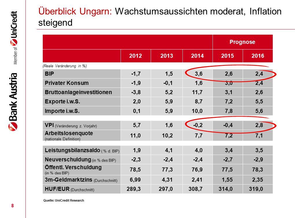 Prognose 20122013201420152016 (Reale Veränderung in %) BIP-1,71,53,62,62,4 Privater Konsum-1,9-0,11,63,02,4 Bruttoanlageinvestitionen-3,85,211,73,12,6