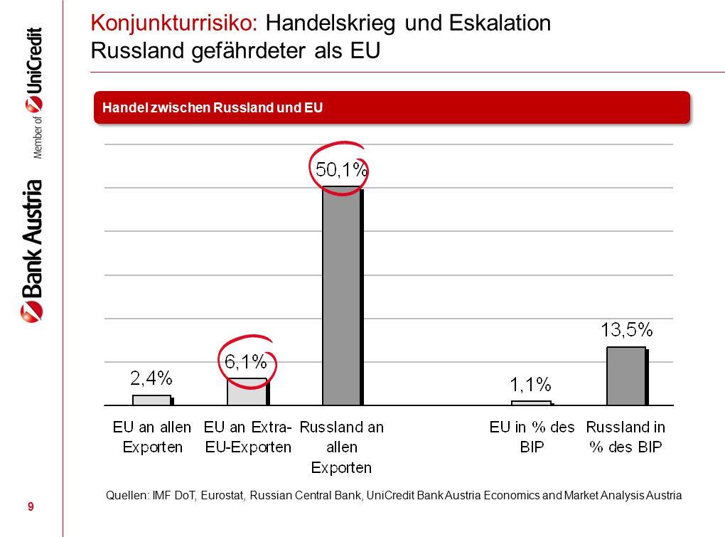 9 Konjunkturrisiko: Handelskrieg und Eskalation Russland gefährdeter als EU Quellen: IMF DoT, Eurostat, Russian Central Bank, UniCredit Bank Austria E