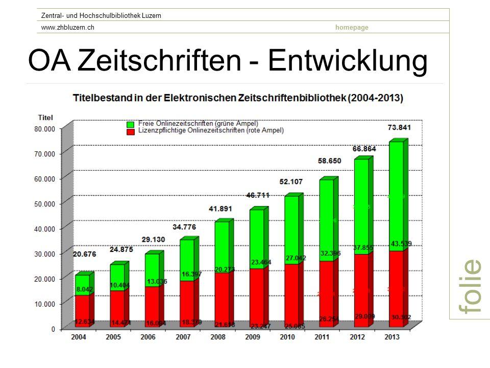 OA Zeitschriften - Entwicklung folie Zentral- und Hochschulbibliothek Luzern www.zhbluzern.chhomepage