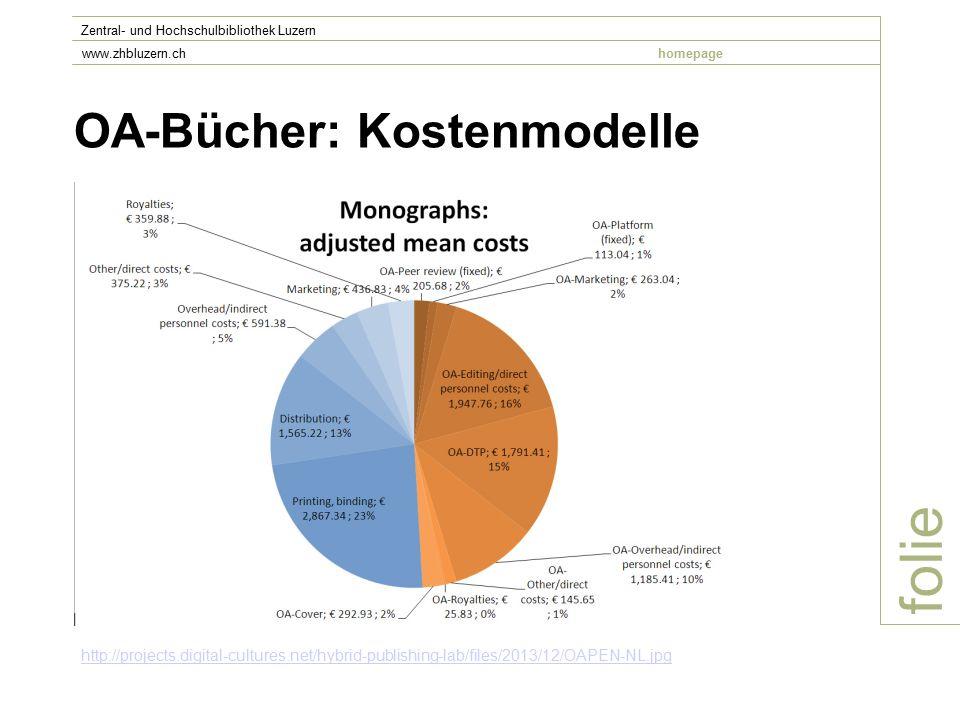 OA-Bücher: Kostenmodelle folie Zentral- und Hochschulbibliothek Luzern www.zhbluzern.chhomepage http://projects.digital-cultures.net/hybrid-publishing-lab/files/2013/12/OAPEN-NL.jpg