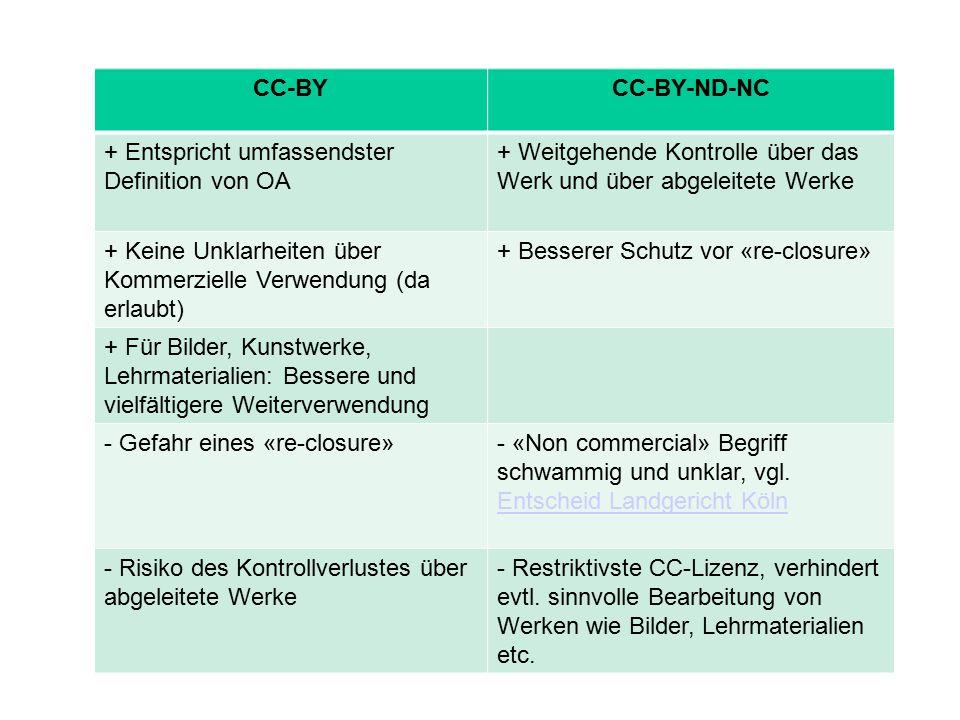 CC-BYCC-BY-ND-NC + Entspricht umfassendster Definition von OA + Weitgehende Kontrolle über das Werk und über abgeleitete Werke + Keine Unklarheiten über Kommerzielle Verwendung (da erlaubt) + Besserer Schutz vor «re-closure» + Für Bilder, Kunstwerke, Lehrmaterialien: Bessere und vielfältigere Weiterverwendung - Gefahr eines «re-closure»- «Non commercial» Begriff schwammig und unklar, vgl.