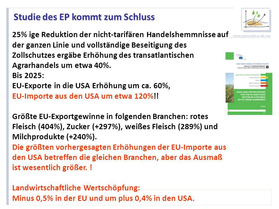 """www.gesunde-erde.net Studie des EP kommt zum Schluss >> Die Summe aller EU-Agrar Exporte in die USA beläuft sich auf nur 28% der gesamten EU- Exporte in einem einzigen Industrie Sektor, nämlich """"Kernreaktoren, Kessel, Maschinen und mechanische Geräte ."""