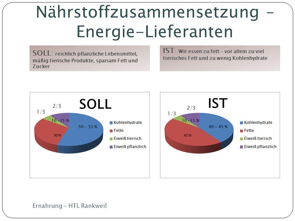 Nährstoffzusammensetzung – Energie-Lieferanten SOLL: reichlich pflanzliche Lebensmittel, mäßig tierische Produkte, sparsam Fett und Zucker IST : Wir e