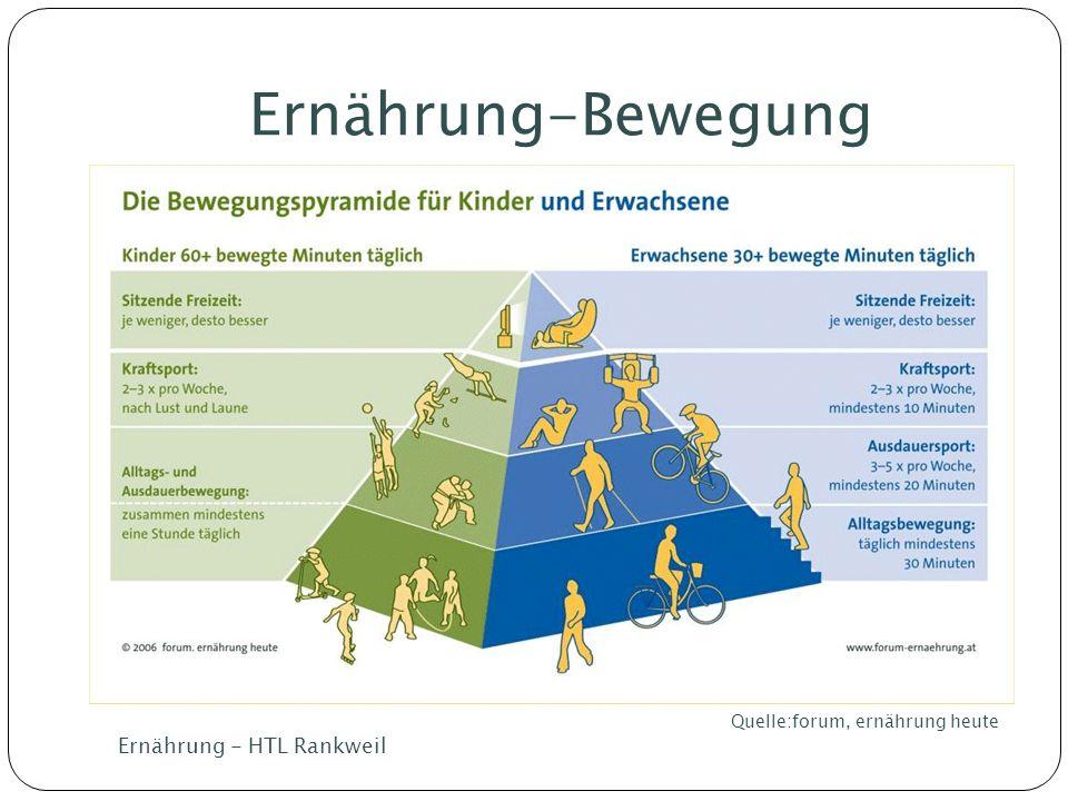Ernährung-Bewegung Quelle:forum, ernährung heute Ernährung - HTL Rankweil