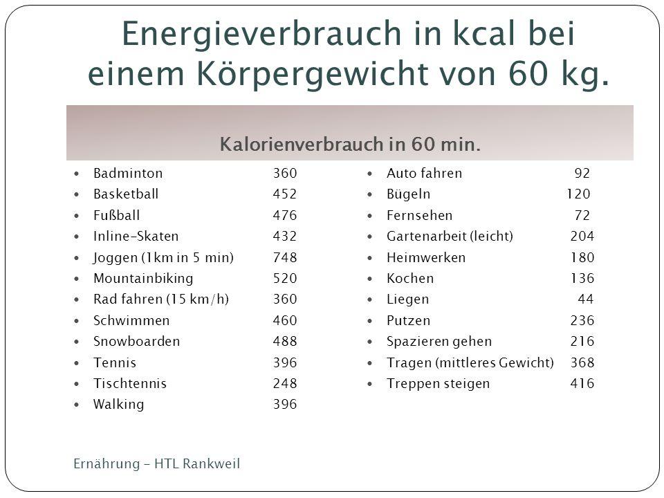Energieverbrauch in kcal bei einem Körpergewicht von 60 kg. Kalorienverbrauch in 60 min. Badminton 360 Basketball452 Fußball 476 Inline-Skaten432 Jogg