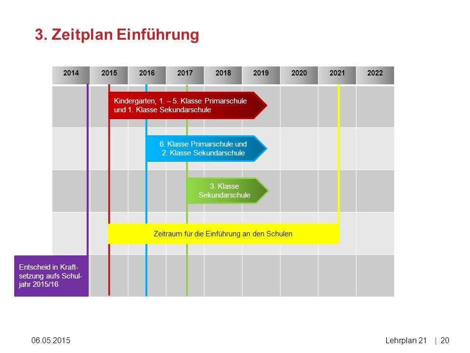 06.05.2015Lehrplan 21|20 3. Zeitplan Einführung 201420152016201720182019202020212022 Entscheid in Kraft- setzung aufs Schul- jahr 2015/16 Kindergarten