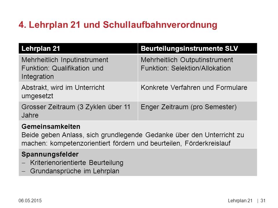 Lehrplan 21Beurteilungsinstrumente SLV Mehrheitlich Inputinstrument Funktion: Qualifikation und Integration Mehrheitlich Outputinstrument Funktion: Se