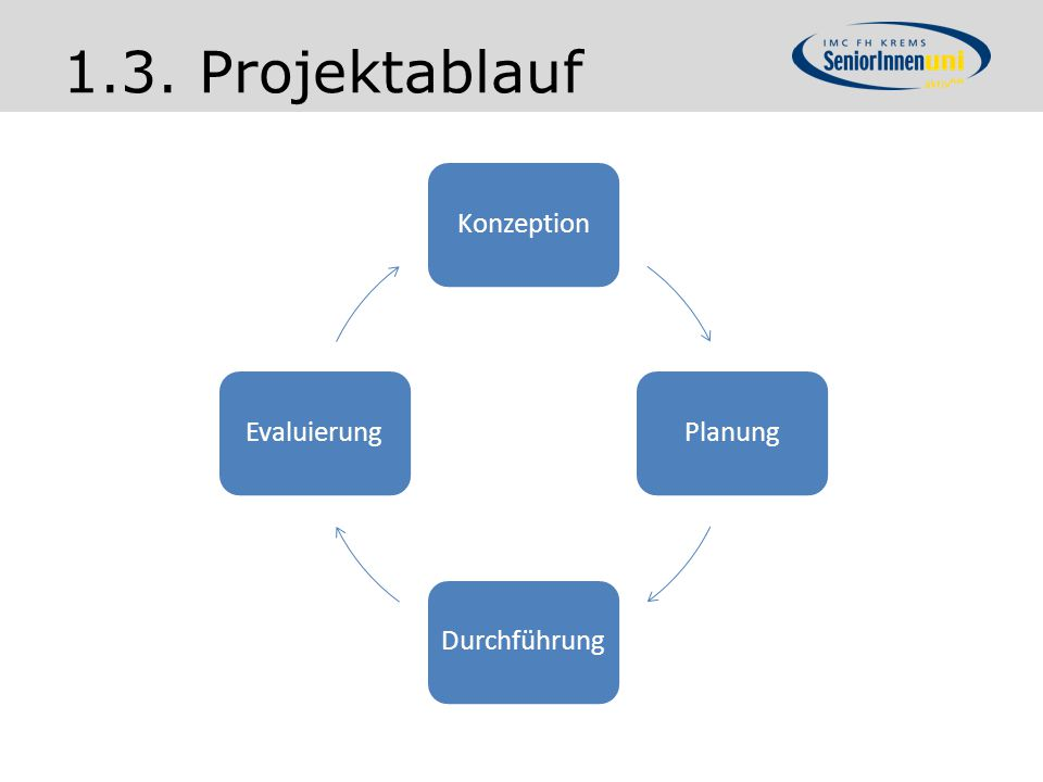 KonzeptionPlanungDurchführungEvaluierung 1.3. Projektablauf