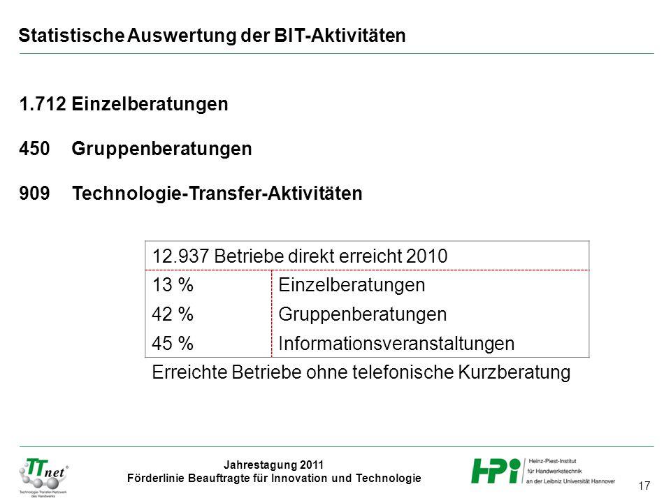 17 Jahrestagung 2011 Förderlinie Beauftragte für Innovation und Technologie 1.712 Einzelberatungen 450 Gruppenberatungen 909 Technologie-Transfer-Akti