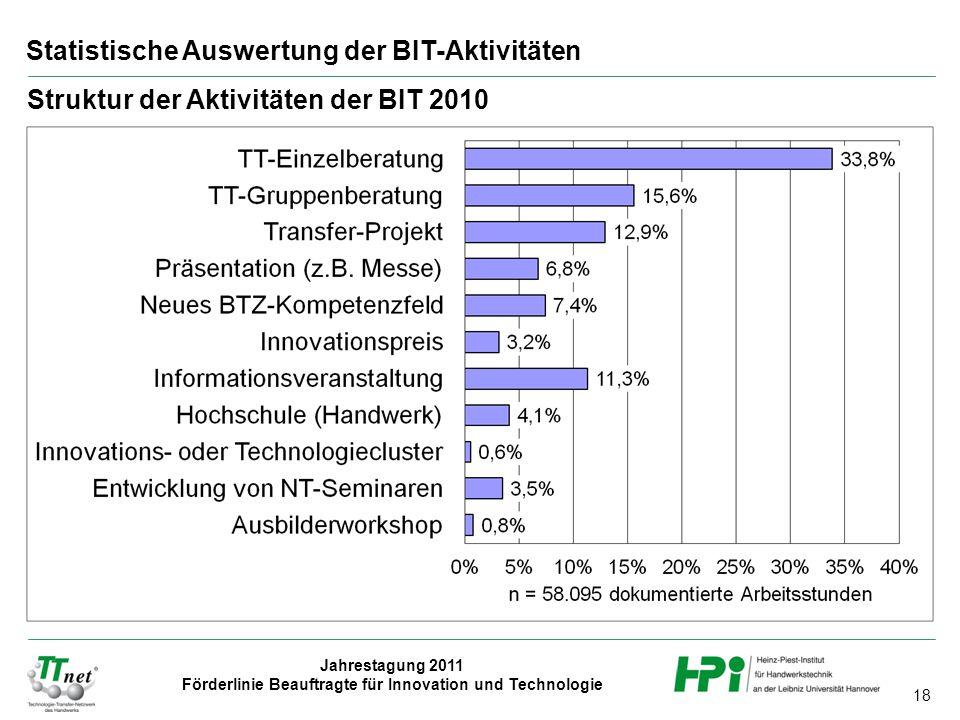 18 Jahrestagung 2011 Förderlinie Beauftragte für Innovation und Technologie Statistische Auswertung der BIT-Aktivitäten Struktur der Aktivitäten der BIT 2010