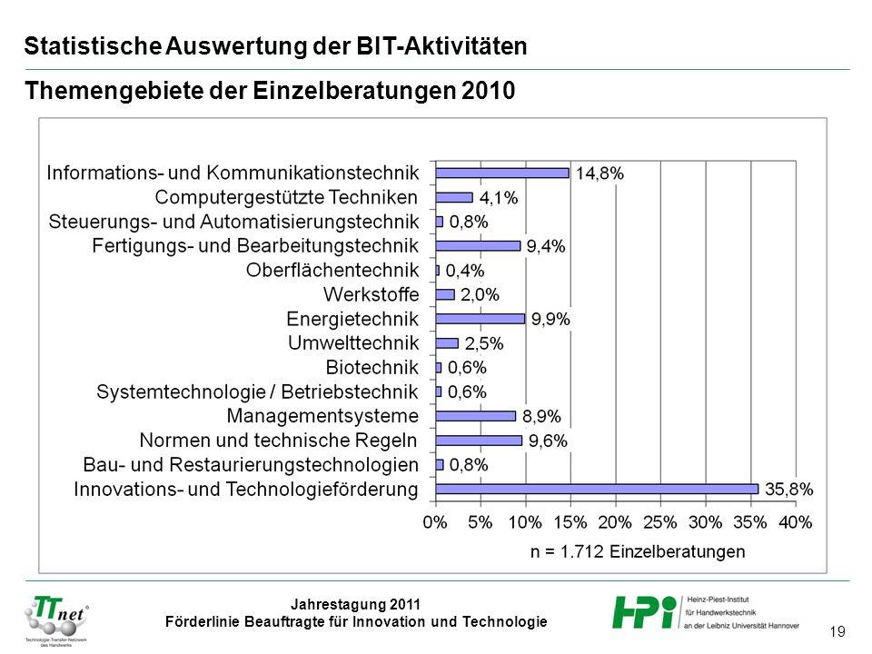 19 Jahrestagung 2011 Förderlinie Beauftragte für Innovation und Technologie Statistische Auswertung der BIT-Aktivitäten Themengebiete der Einzelberatungen 2010