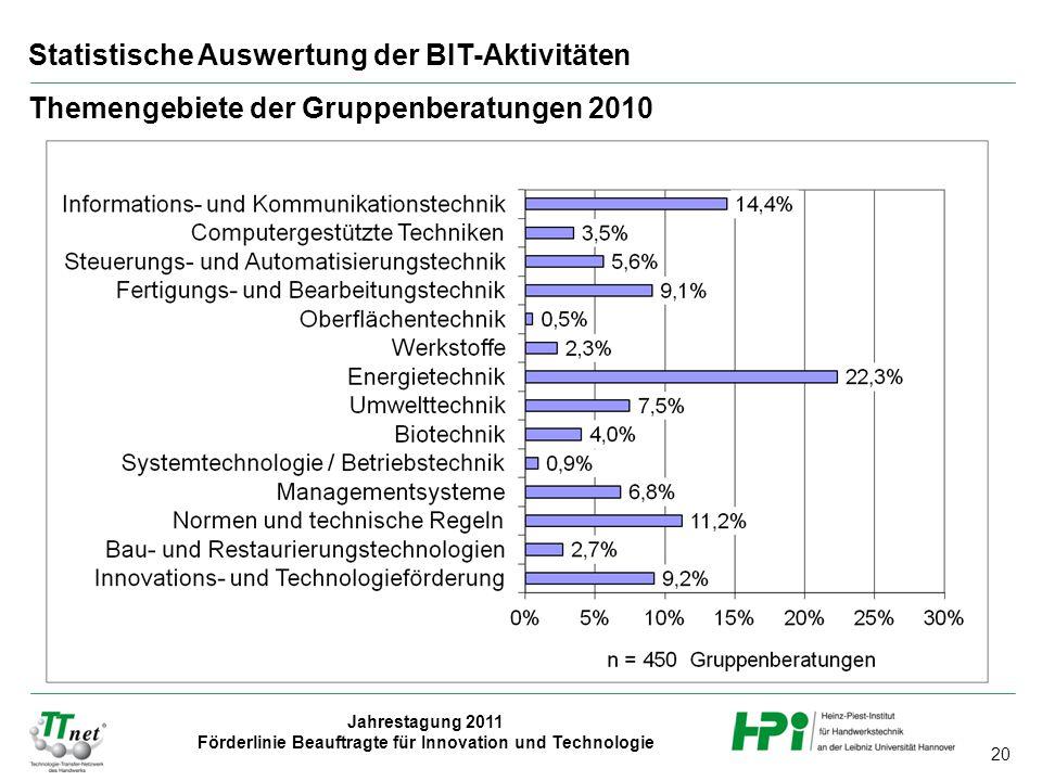 20 Jahrestagung 2011 Förderlinie Beauftragte für Innovation und Technologie Statistische Auswertung der BIT-Aktivitäten Themengebiete der Gruppenberatungen 2010