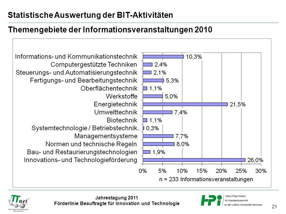 21 Jahrestagung 2011 Förderlinie Beauftragte für Innovation und Technologie Statistische Auswertung der BIT-Aktivitäten Themengebiete der Informationsveranstaltungen 2010