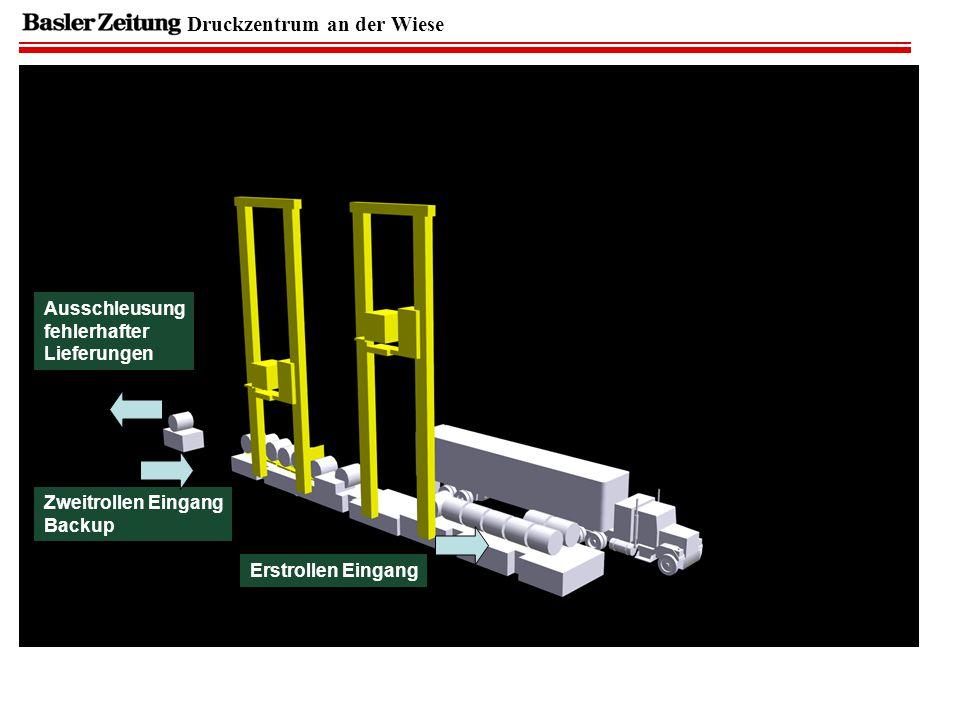 Druckzentrum an der Wiese Ausschleusung fehlerhafter Lieferungen Zweitrollen Eingang Backup Erstrollen Eingang