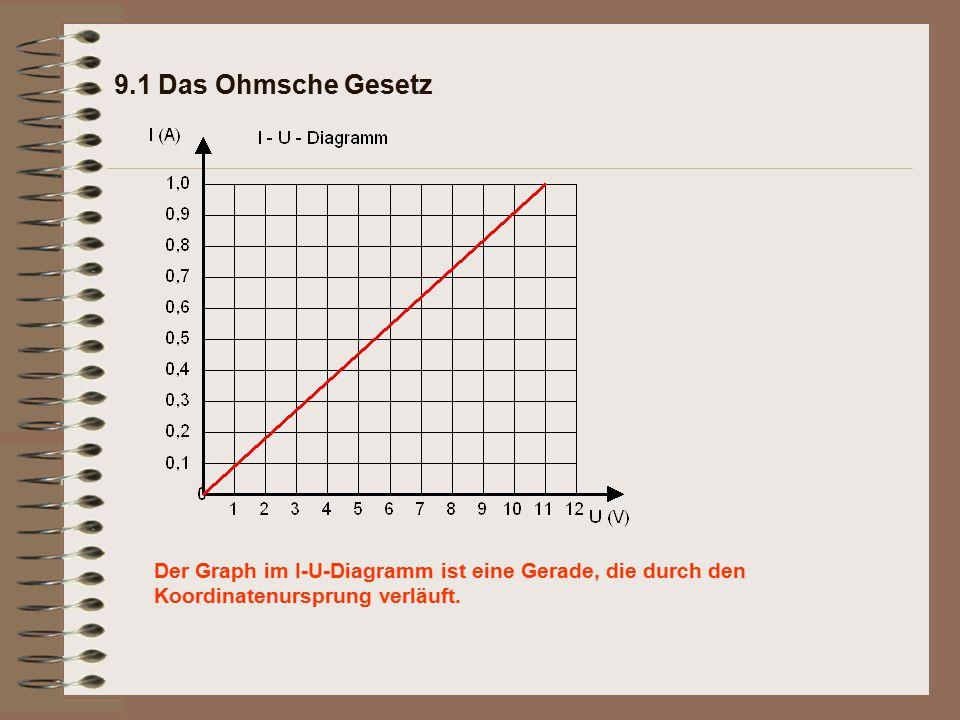 Der Graph im I-U-Diagramm ist eine Gerade, die durch den Koordinatenursprung verläuft.