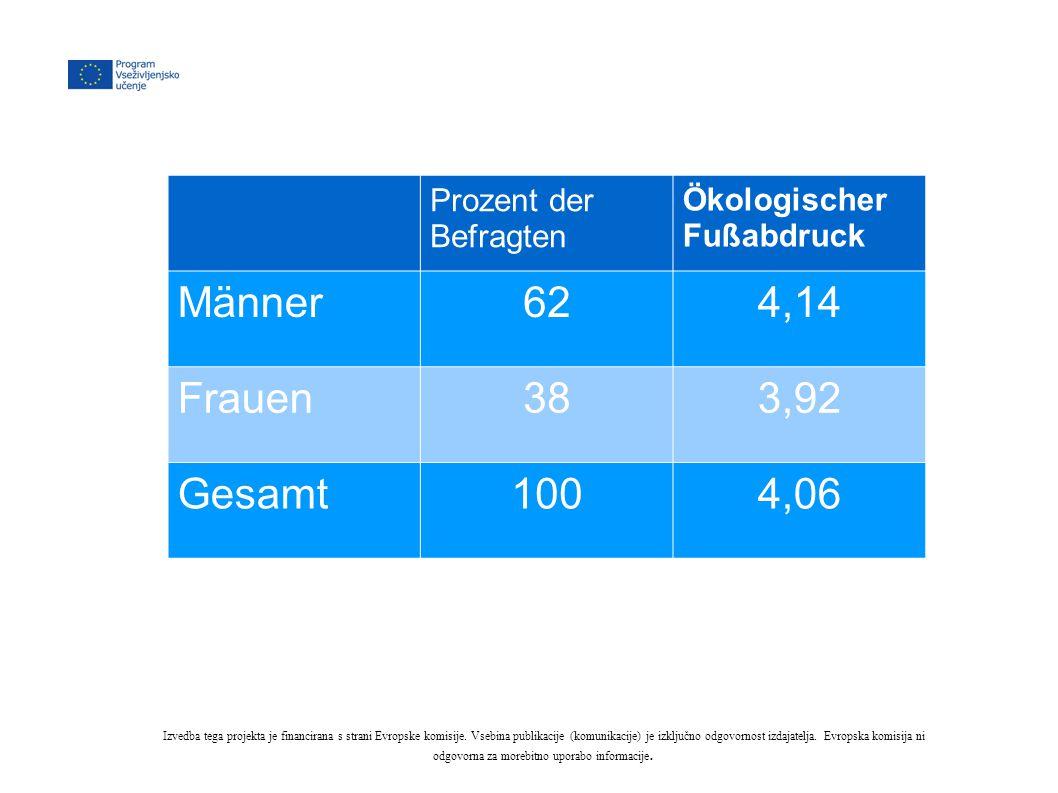 Prozent der Befragten Ökologischer Fußabdruck Männer624,14 Frauen383,92 Gesamt1004,06 Izvedba tega projekta je financirana s strani Evropske komisije.