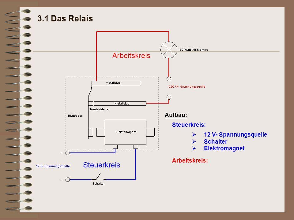 3.1 Das Relais Steuerkreis: Arbeitskreis: 12 V- Spannungsquelle Schalter Elektromagnet  Aufbau: