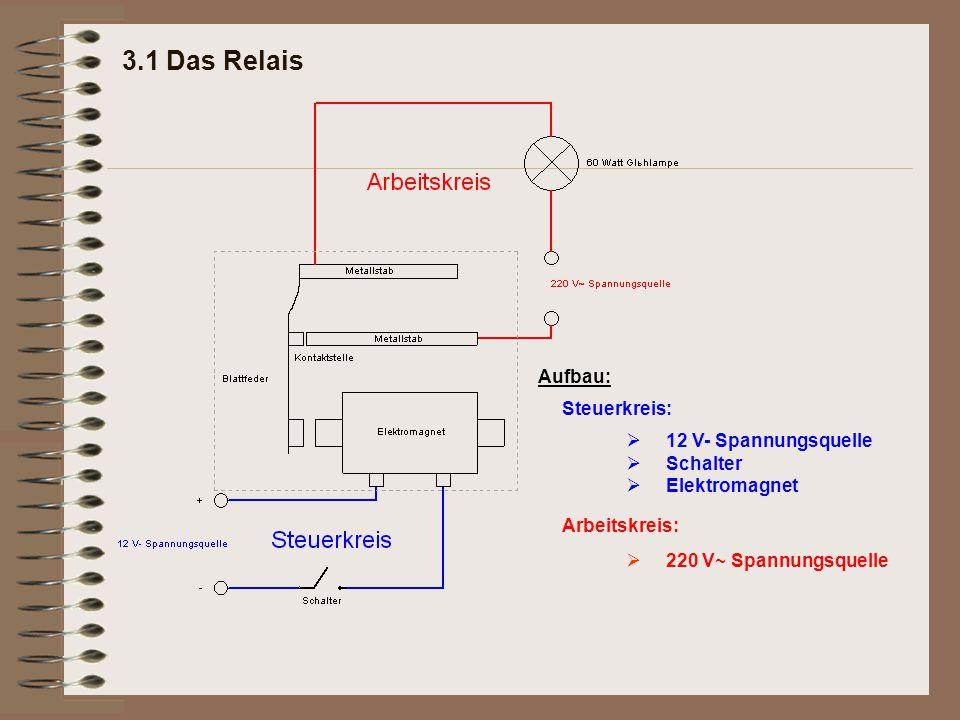3.1 Das Relais Steuerkreis: Arbeitskreis: 12 V- Spannungsquelle Schalter Elektromagnet  220 V~ Spannungsquelle  Aufbau:
