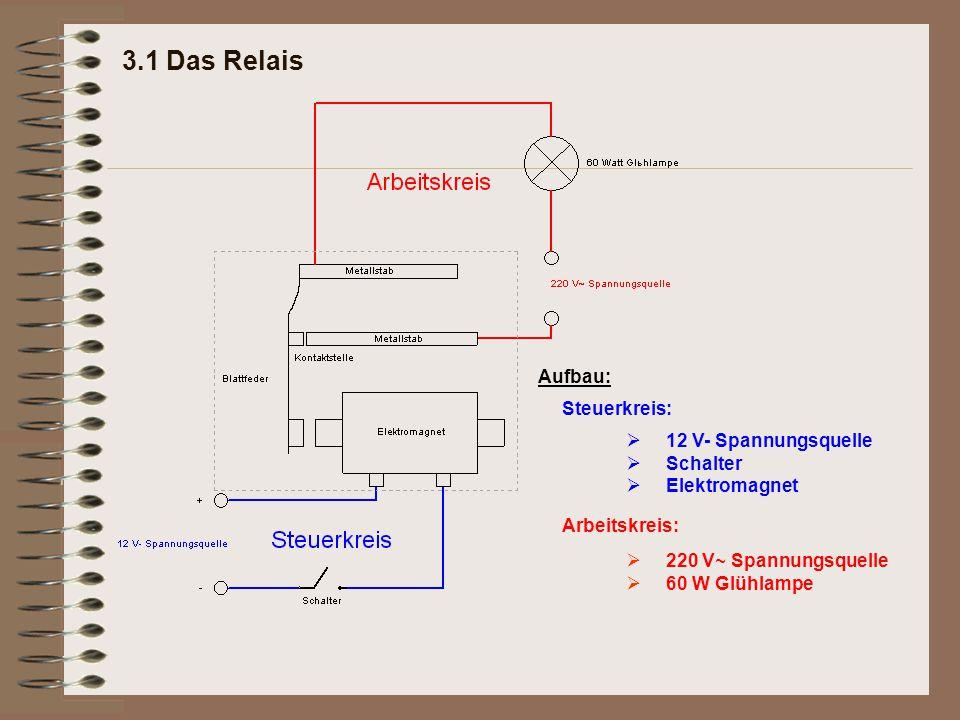 3.1 Das Relais Steuerkreis: Arbeitskreis: 12 V- Spannungsquelle Schalter Elektromagnet  220 V~ Spannungsquelle 60 W Glühlampe Aufbau: